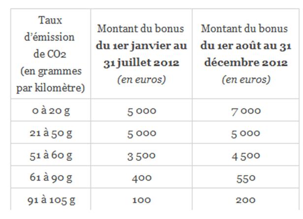 Barme bonus 2012