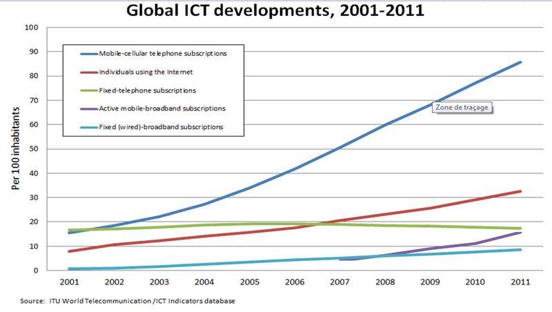 ICT 2011